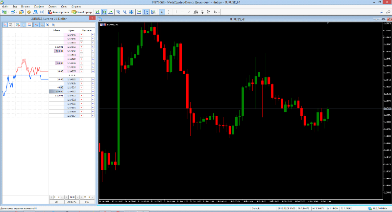 стакан цен и график в мт4